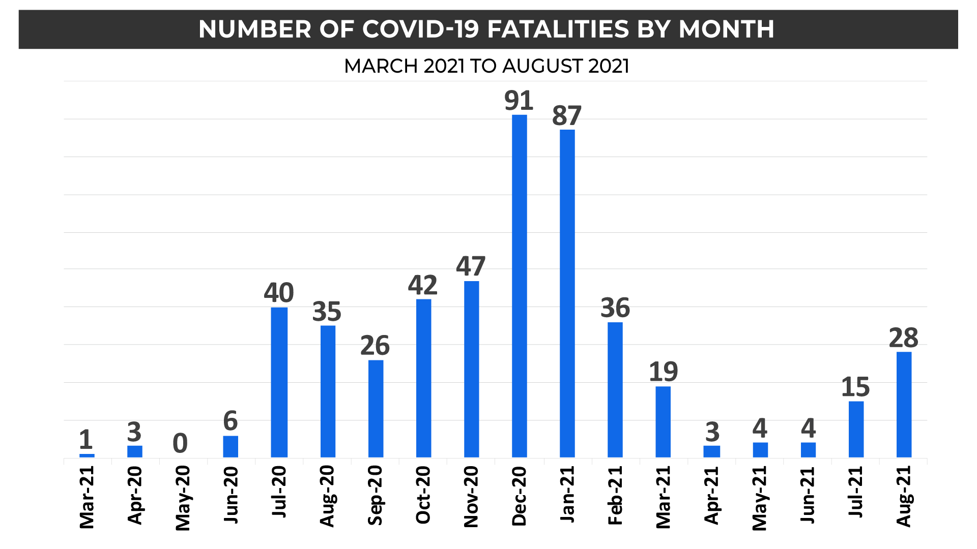 fatalities-month-august-2021